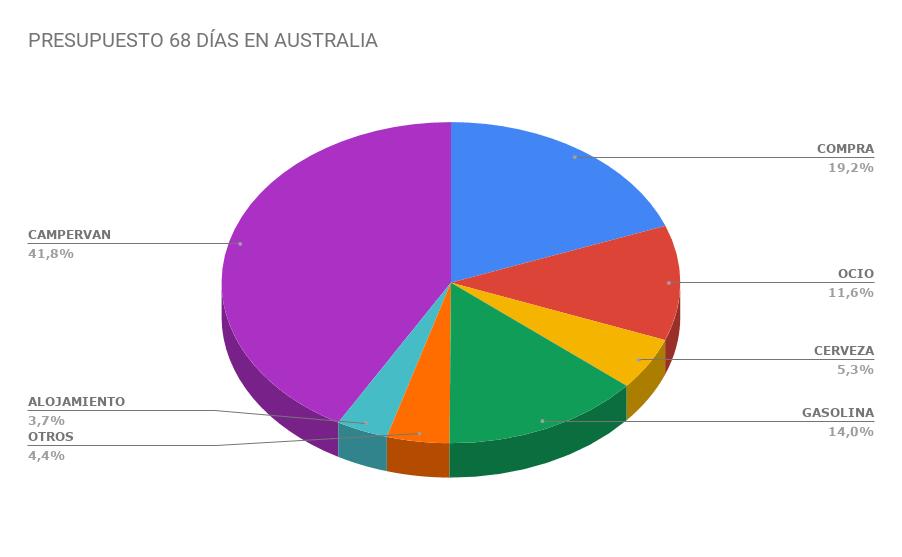 PRESUPUESTO-68-DÍAS-EN-AUSTRALIA-min